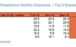 Xiaomi is ahead of Huawei in rankings for February